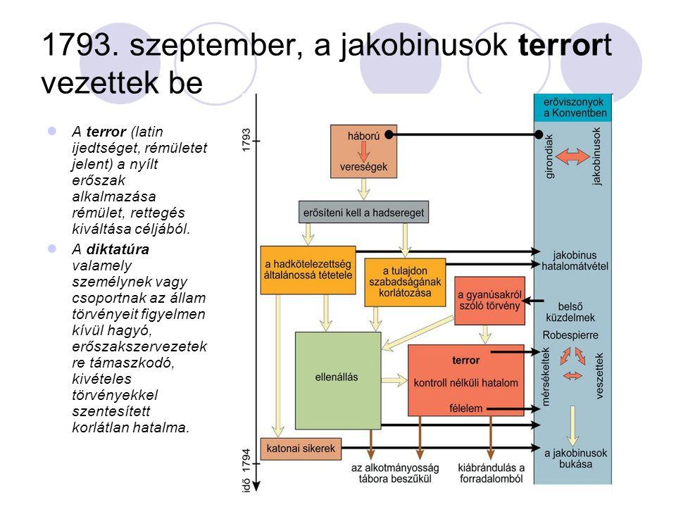 1793. szeptember, a jakobinusok terrort vezettek be