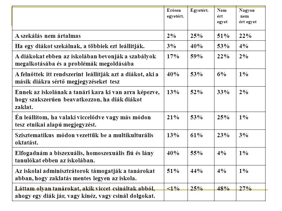 A szekálás nem ártalmas 2% 25% 51% 22%