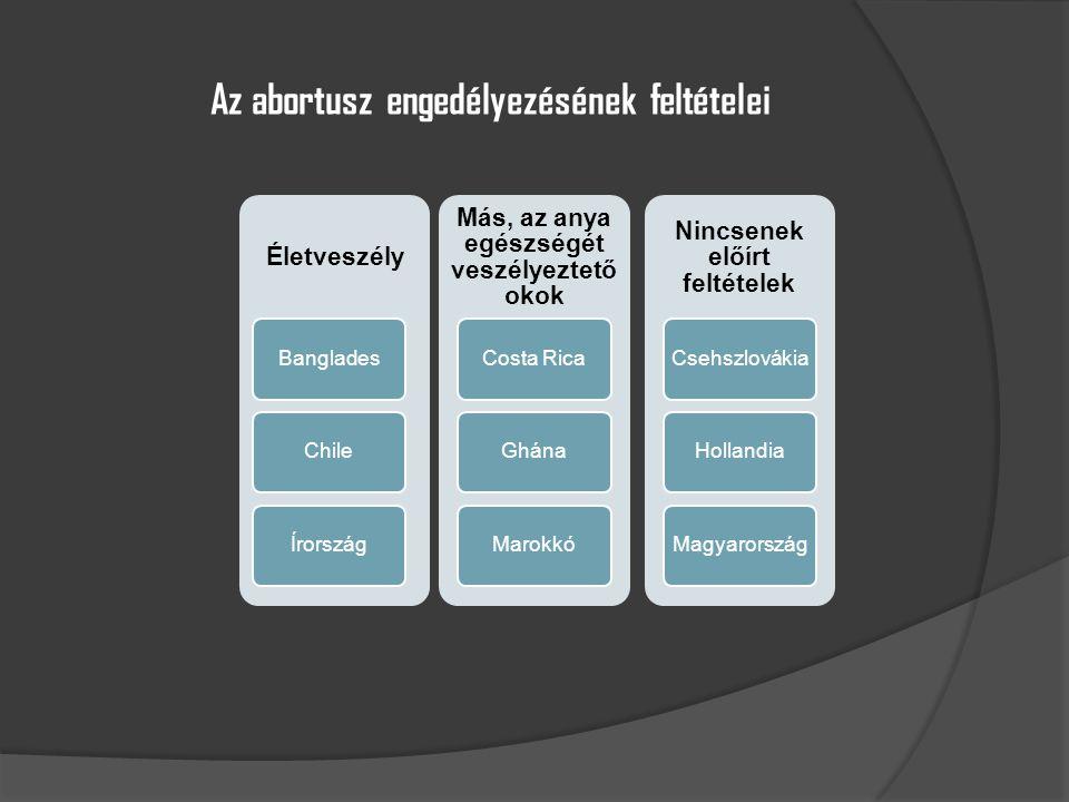 Az abortusz engedélyezésének feltételei