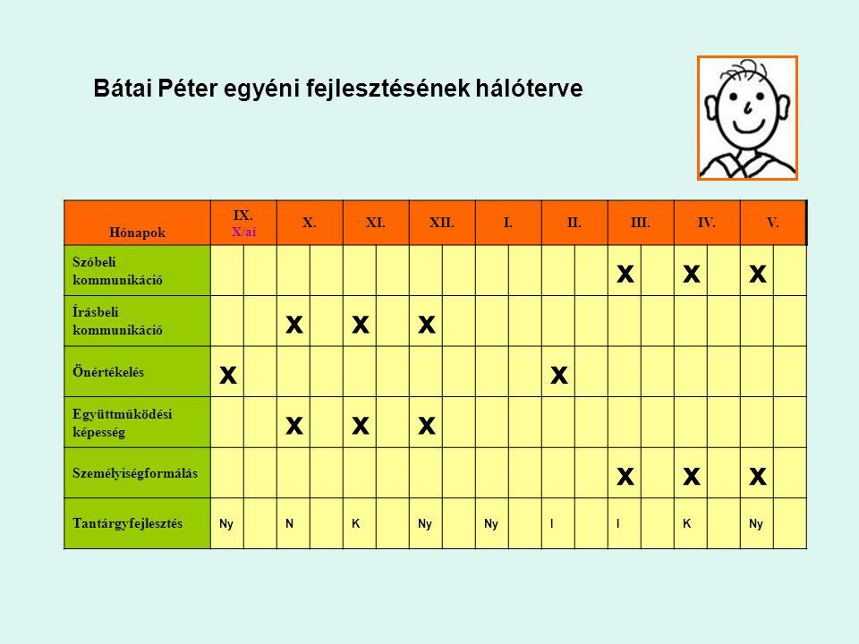 x Bátai Péter egyéni fejlesztésének hálóterve Hónapok IX. X. XI. XII.
