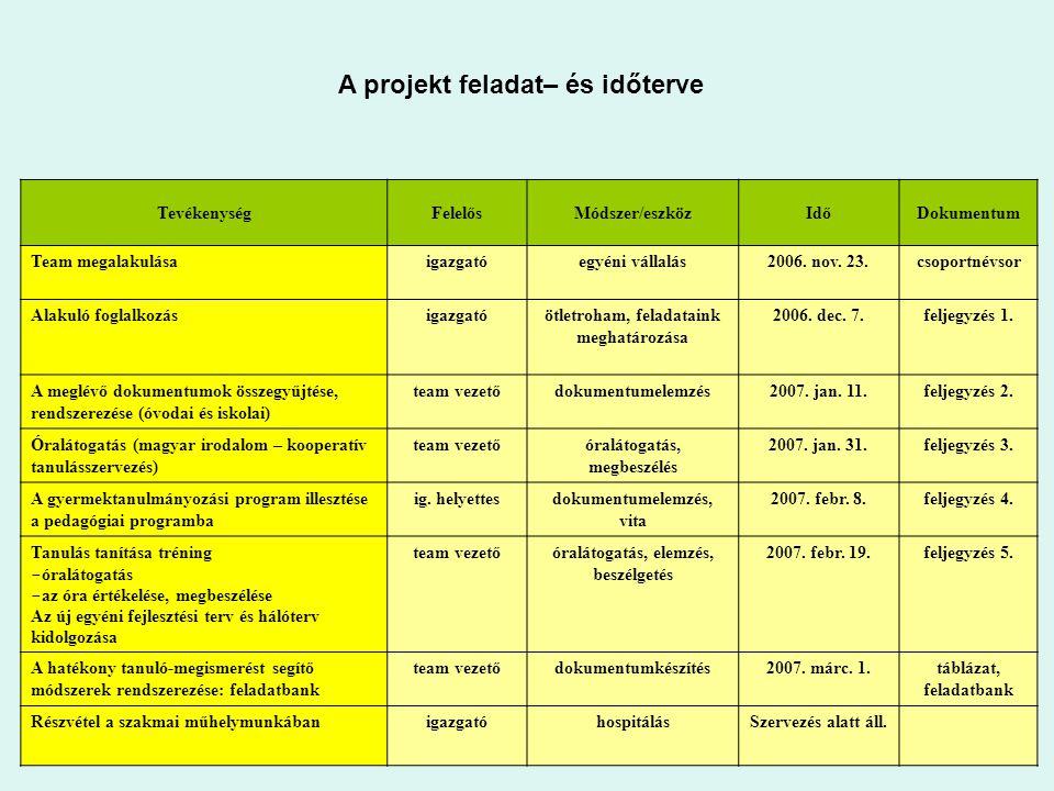 A projekt feladat– és időterve