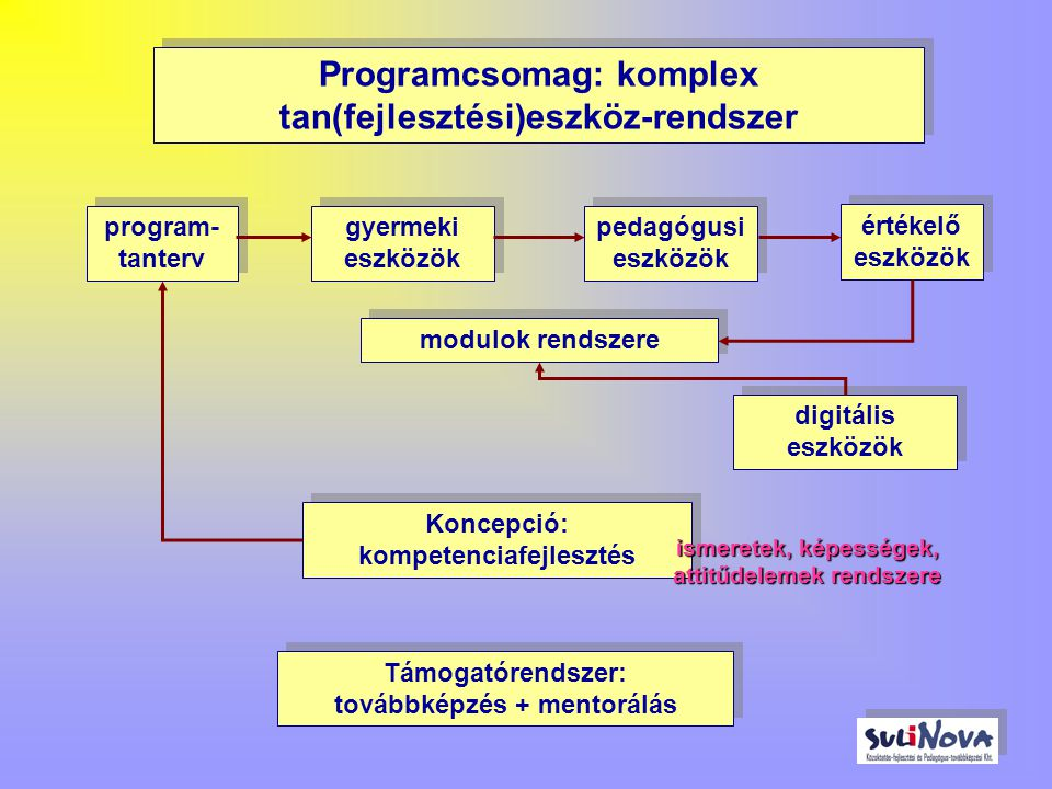 Programcsomag: komplex tan(fejlesztési)eszköz-rendszer