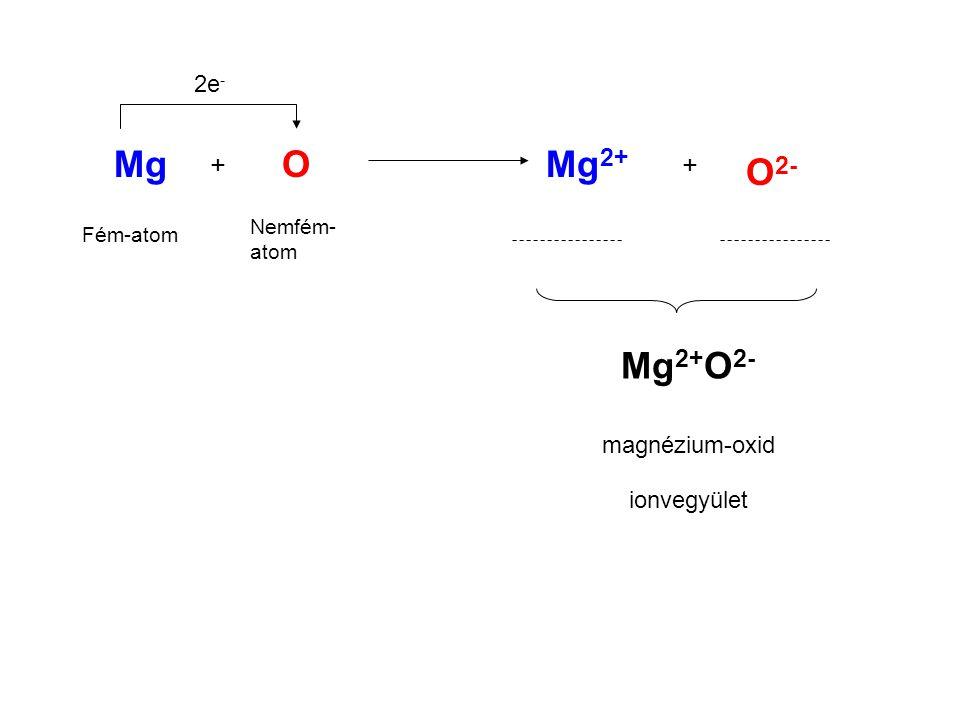 Mg O Mg2+ O2- Mg2+O2- + + 2e- magnézium-oxid ionvegyület Nemfém- atom