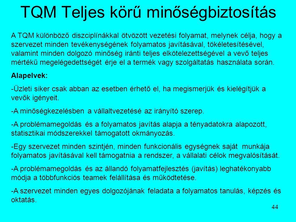 TQM Teljes körű minőségbiztosítás