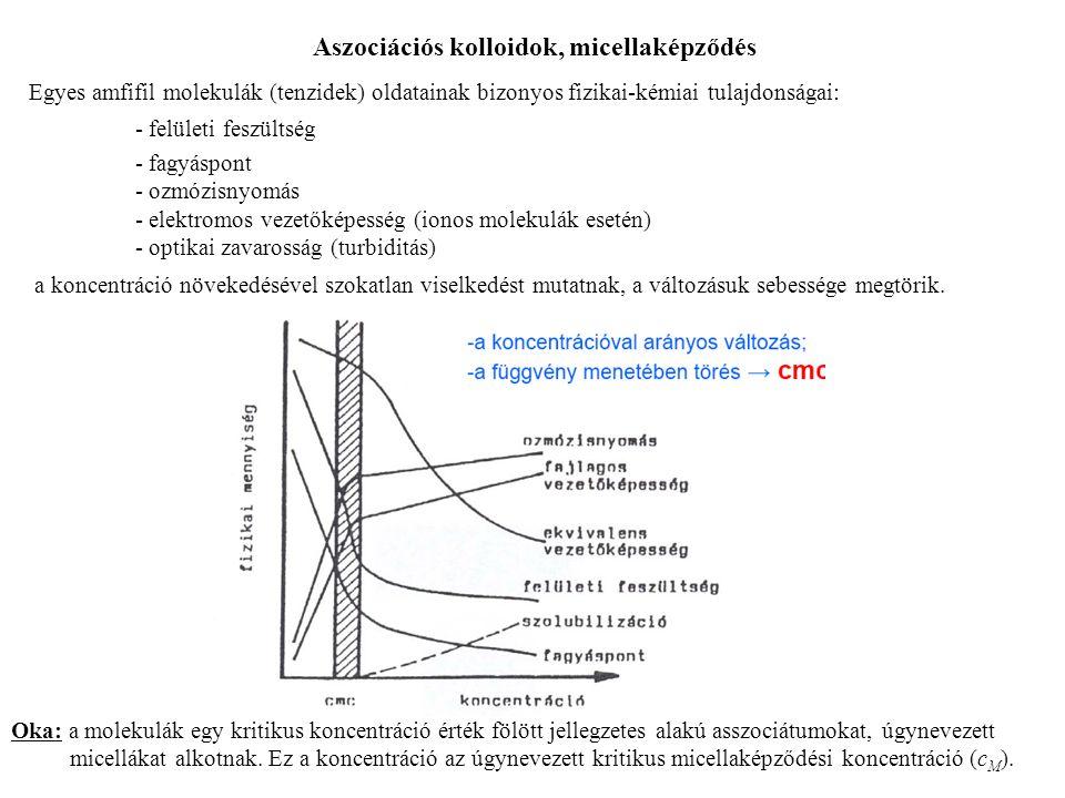Aszociációs kolloidok, micellaképződés