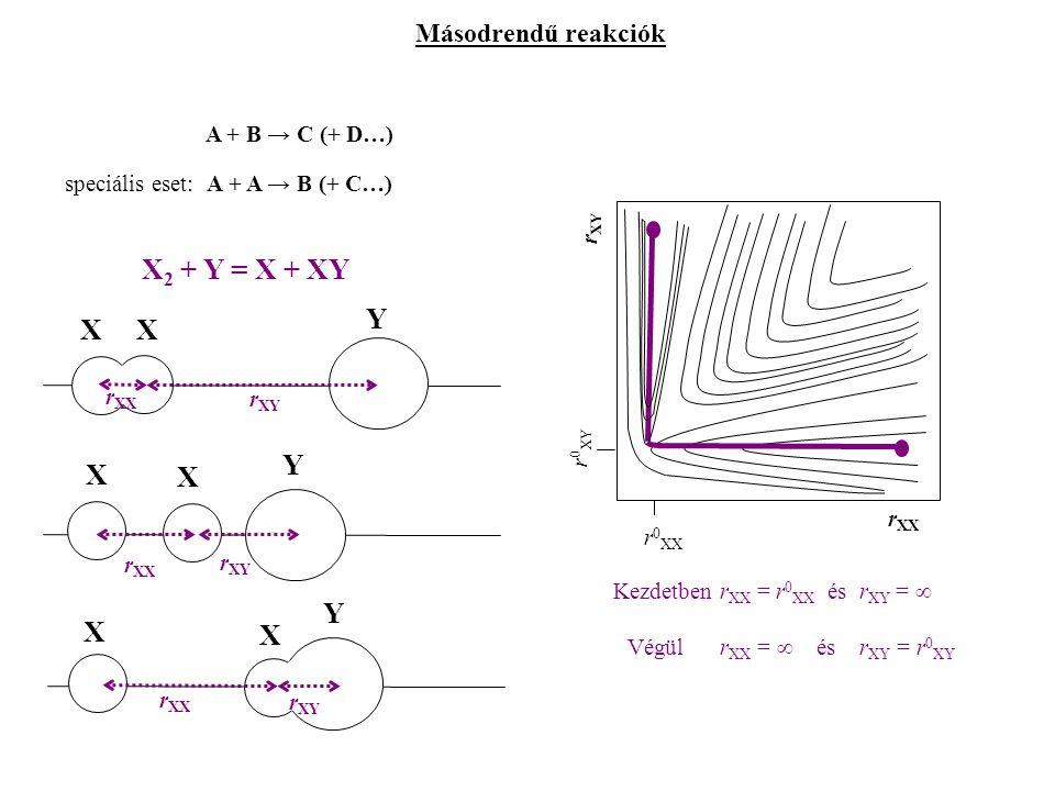 X2 + Y = X + XY Y X Y X Y X X Másodrendű reakciók A + B → C (+ D…)