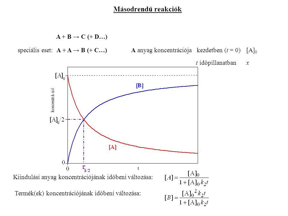 Másodrendű reakciók A + B → C (+ D…) speciális eset: A + A → B (+ C…)