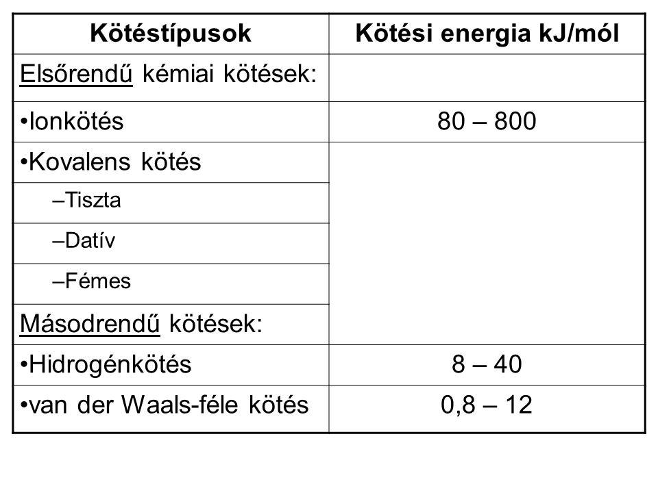 Kötéstípusok Kötési energia kJ/mól