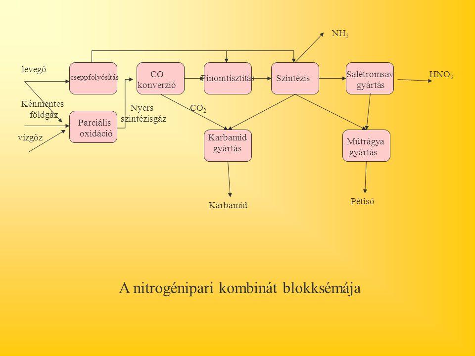 A nitrogénipari kombinát blokksémája