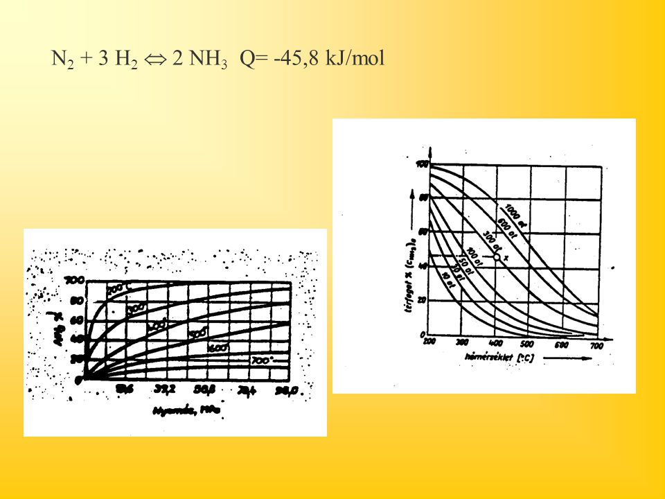 N2 + 3 H2  2 NH3 Q= -45,8 kJ/mol