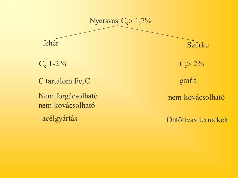 Nyersvas Cc 1,7% fehér. Szürke. Cc 1-2 % Cc 2% C tartalom Fe3C. grafit. Nem forgácsolható nem kovácsolható.