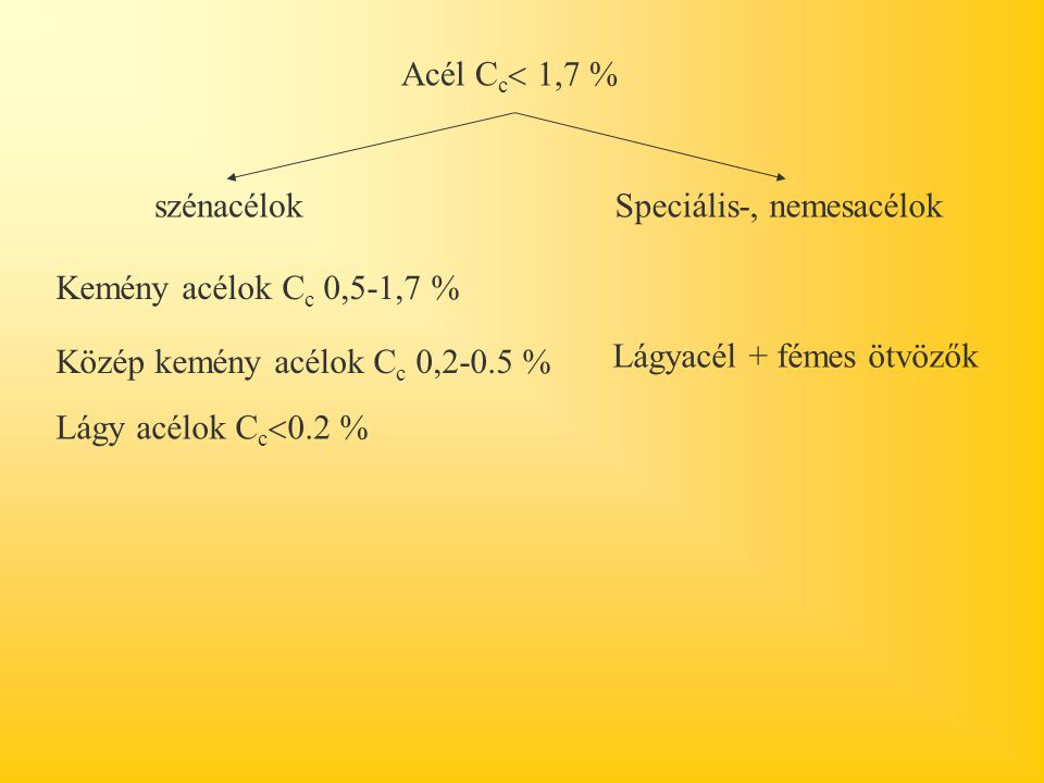Acél Cc 1,7 % szénacélok. Speciális-, nemesacélok. Kemény acélok Cc 0,5-1,7 % Közép kemény acélok Cc 0,2-0.5 %