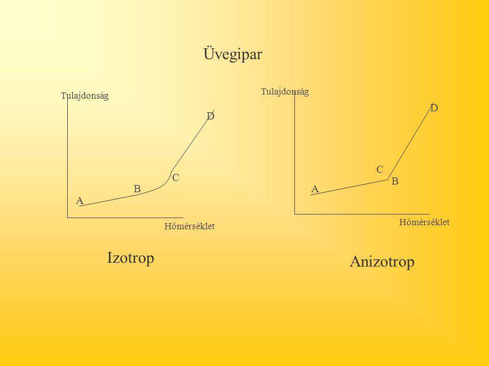 Üvegipar Izotrop Anizotrop D D C C B B A A Tulajdonság Tulajdonság