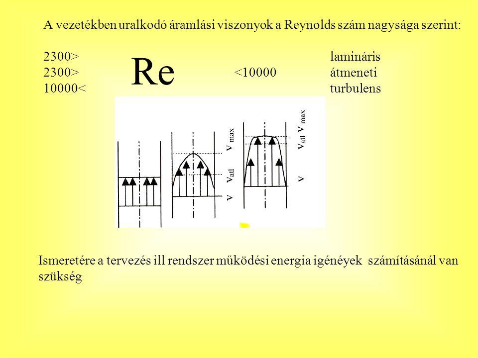 A vezetékben uralkodó áramlási viszonyok a Reynolds szám nagysága szerint: