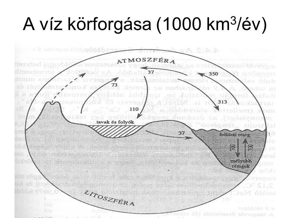 A víz körforgása (1000 km3/év)