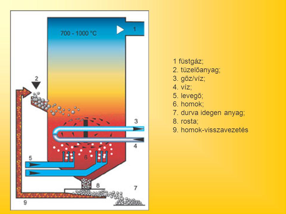 1 füstgáz; 2. tüzelőanyag; 3. gőz/víz; 4. víz; 5. levegő; 6. homok; 7. durva idegen anyag; 8. rosta;