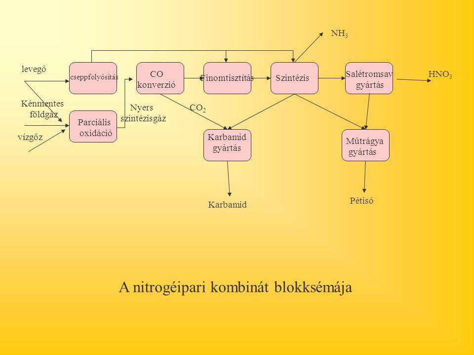 A nitrogéipari kombinát blokksémája