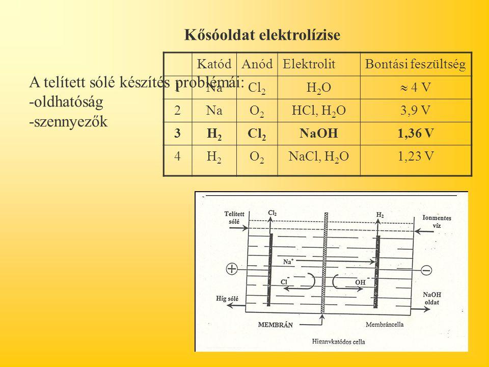 Kősóoldat elektrolízise