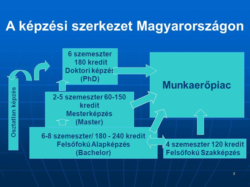 A képzési szerkezet Magyarországon