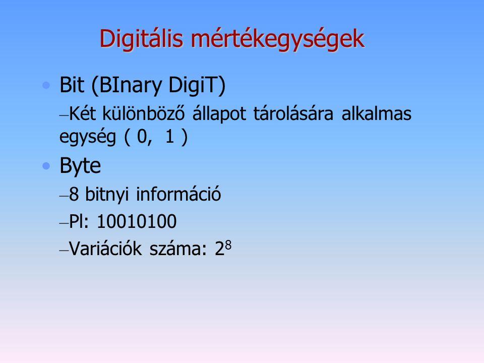 Digitális mértékegységek