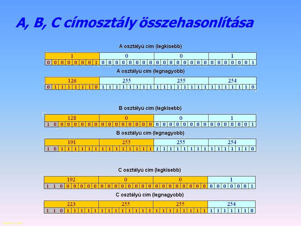 A, B, C címosztály összehasonlítása