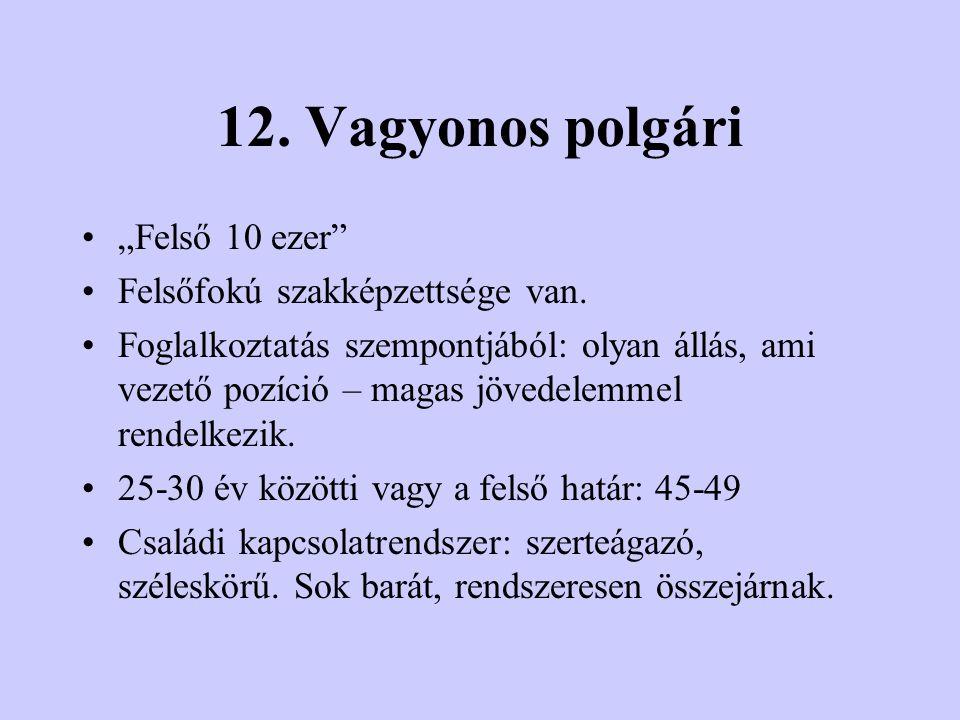 """12. Vagyonos polgári """"Felső 10 ezer Felsőfokú szakképzettsége van."""