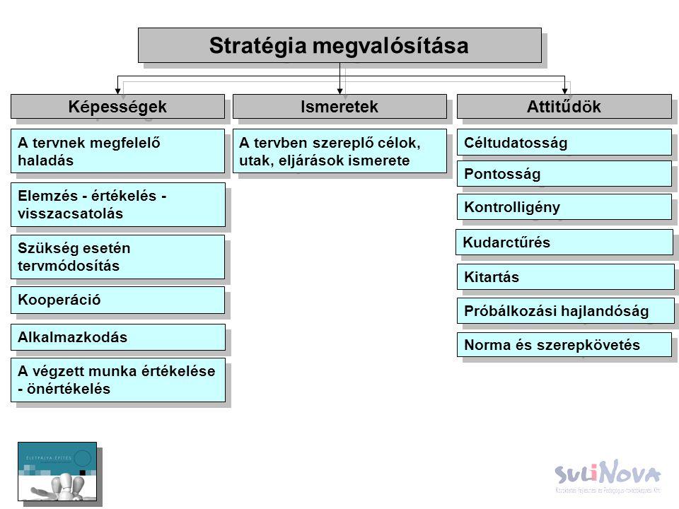 Stratégia megvalósítása