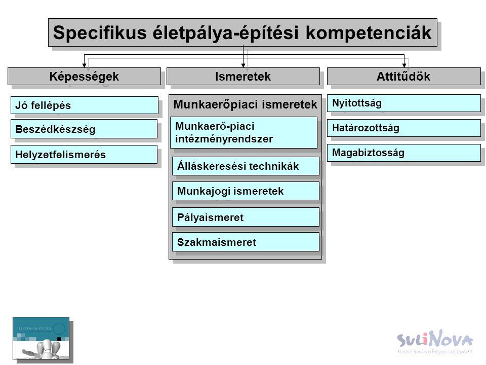 Specifikus életpálya-építési kompetenciák