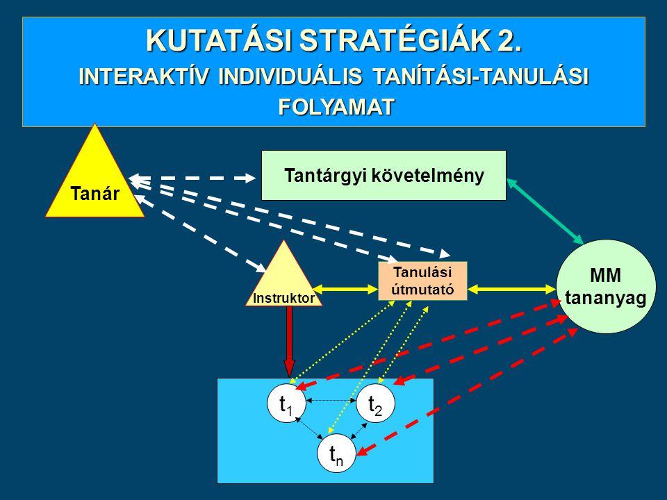 KUTATÁSI STRATÉGIÁK 2. INTERAKTÍV INDIVIDUÁLIS TANÍTÁSI-TANULÁSI