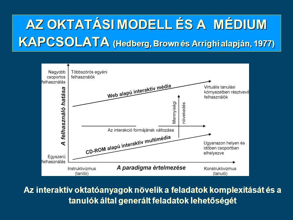 AZ OKTATÁSI MODELL ÉS A MÉDIUM KAPCSOLATA (Hedberg, Brown és Arrighi alapján, 1977)