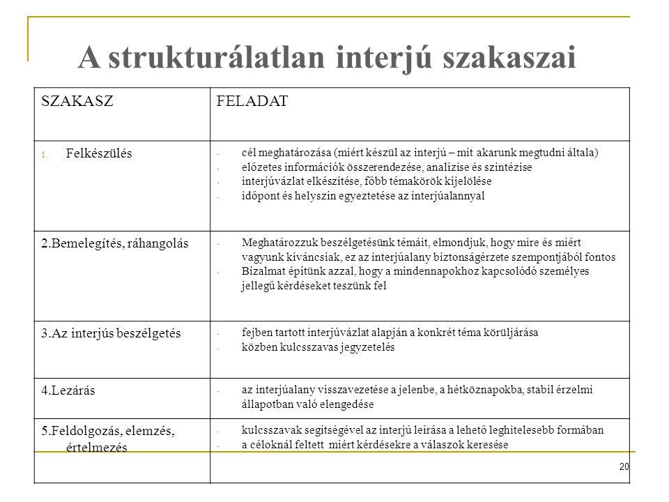 A strukturálatlan interjú szakaszai