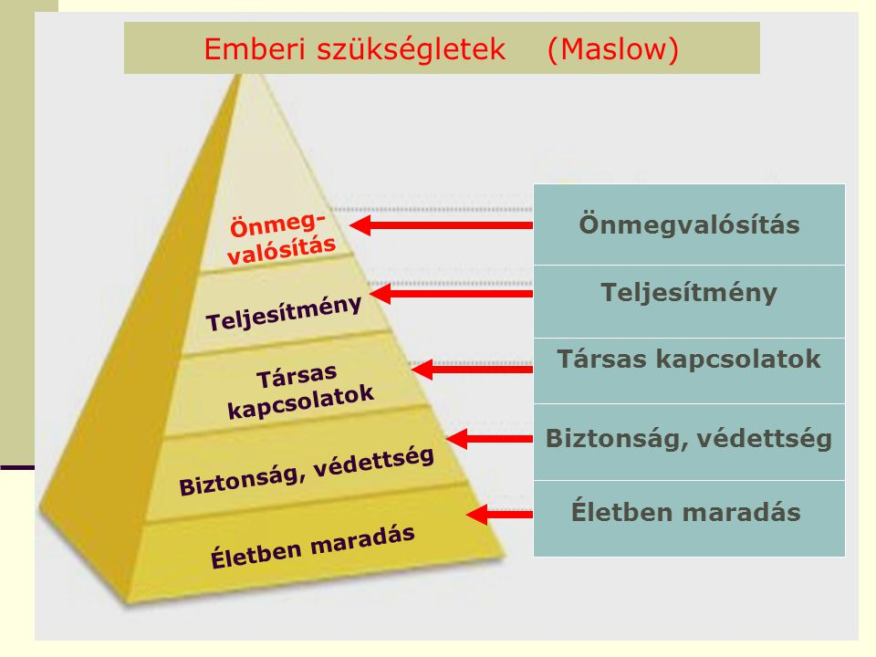 Emberi szükségletek (Maslow)