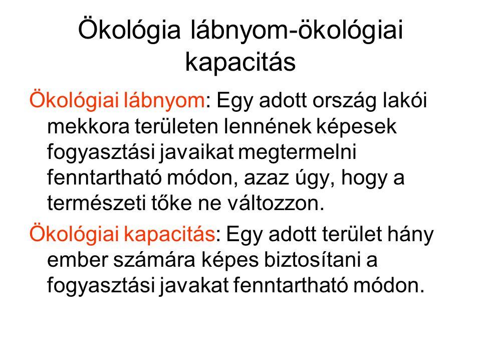 Ökológia lábnyom-ökológiai kapacitás