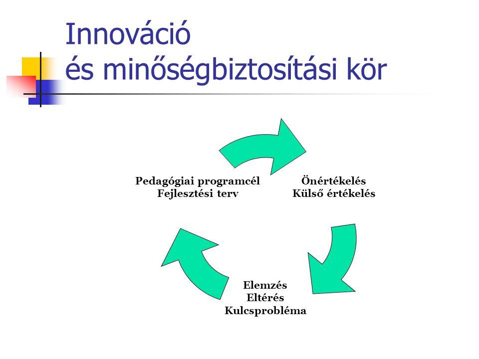 Innováció és minőségbiztosítási kör