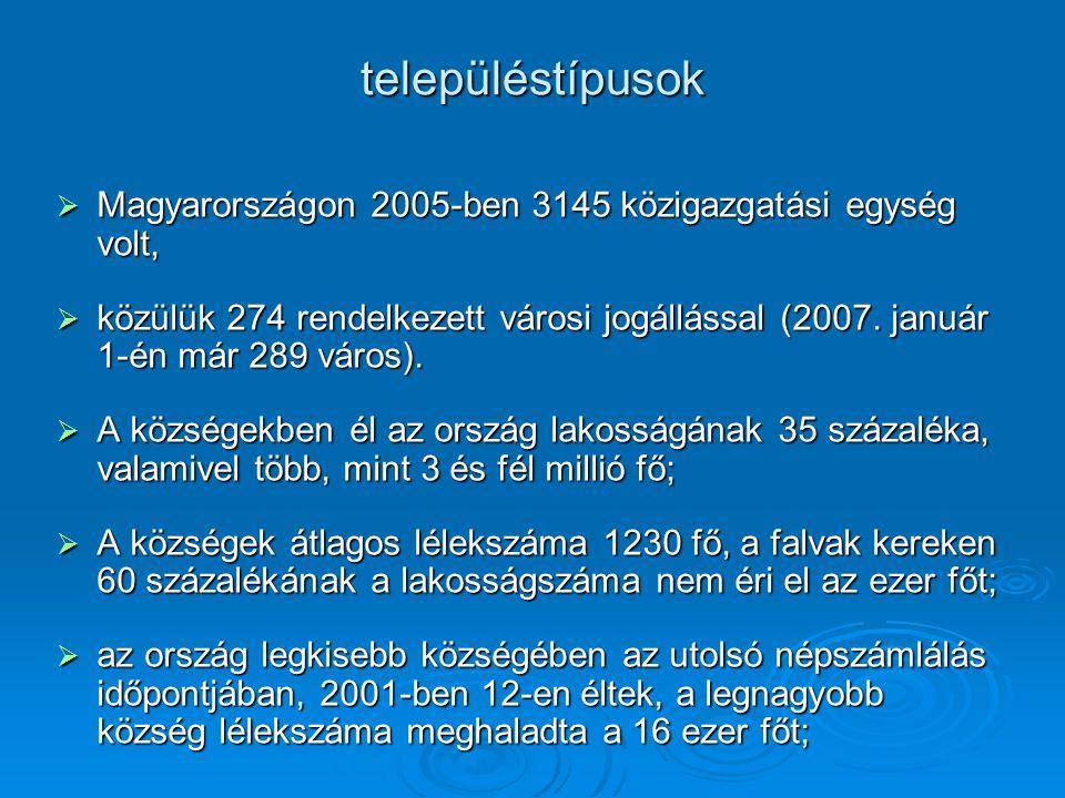 településtípusok Magyarországon 2005-ben 3145 közigazgatási egység volt,