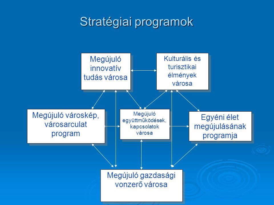 Stratégiai programok Megújuló innovatív tudás városa