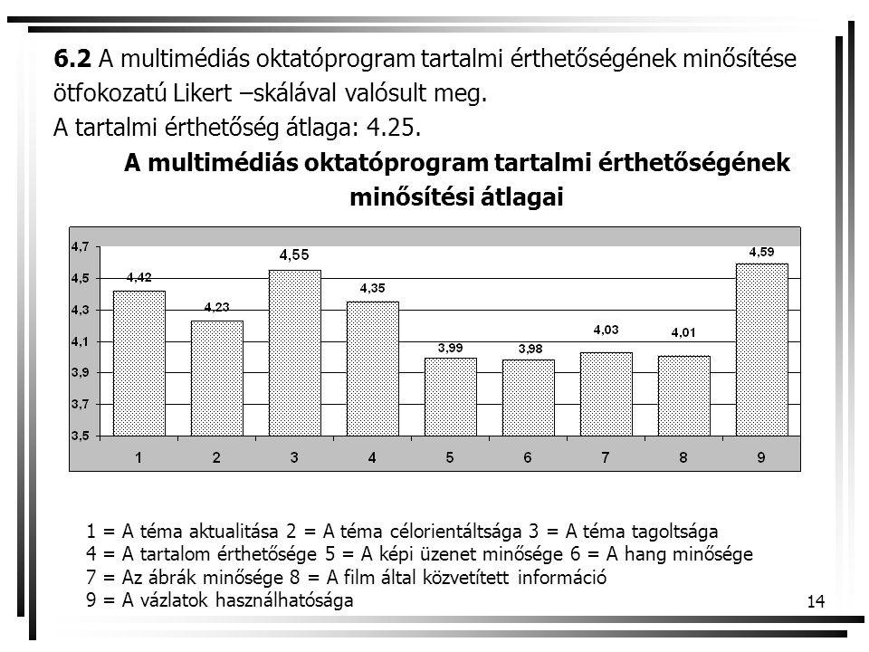 A multimédiás oktatóprogram tartalmi érthetőségének