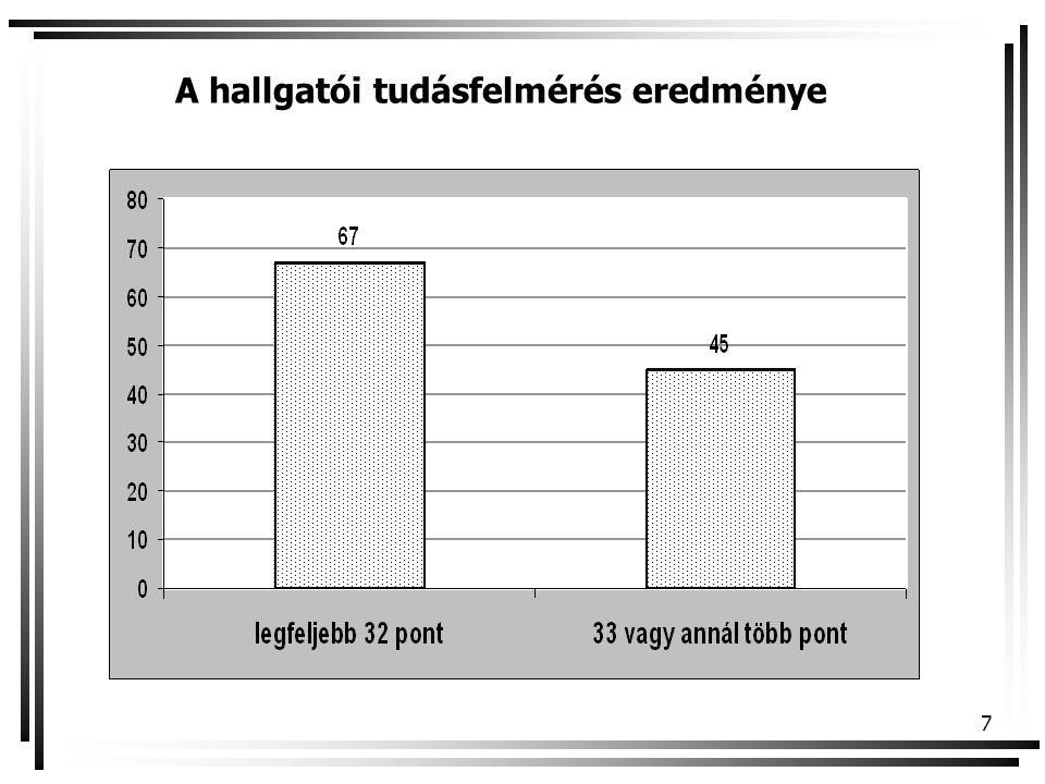 A hallgatói tudásfelmérés eredménye