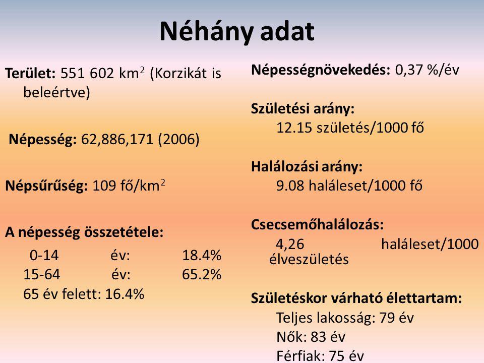 Néhány adat Terület: 551 602 km2 (Korzikát is beleértve)