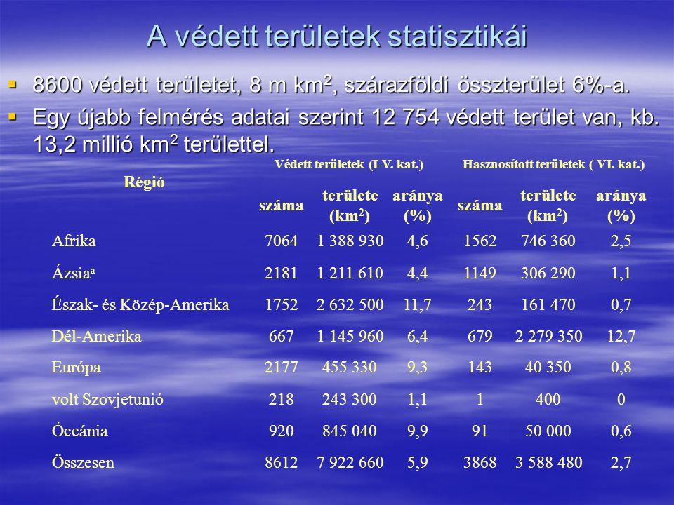 A védett területek statisztikái
