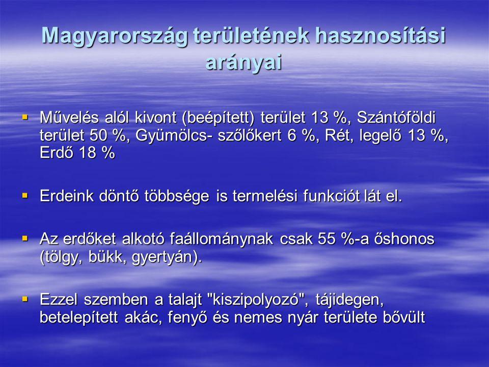 Magyarország területének hasznosítási arányai