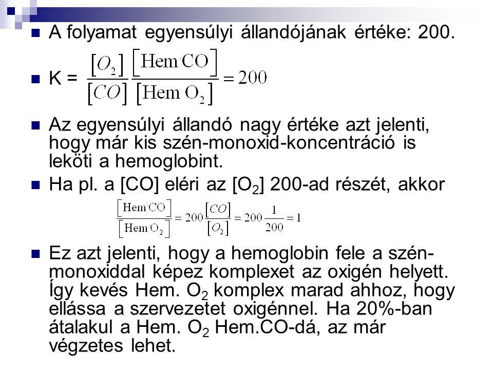A folyamat egyensúlyi állandójának értéke: 200.