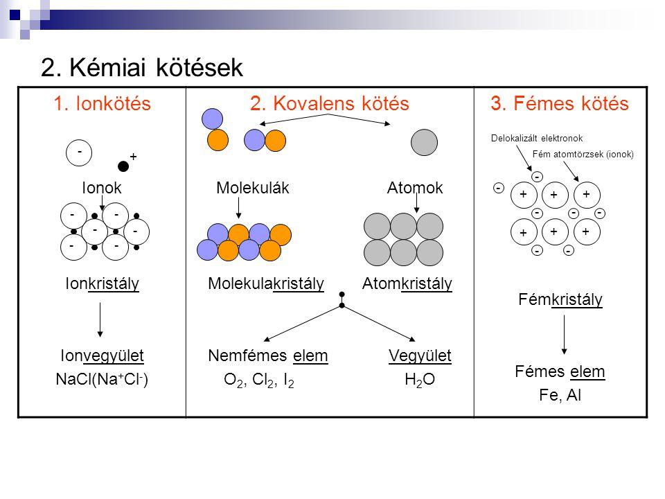 2. Kémiai kötések 1. Ionkötés 2. Kovalens kötés 3. Fémes kötés Ionok