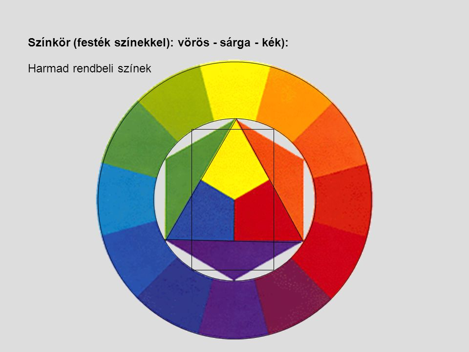 Színkör (festék színekkel): vörös - sárga - kék):