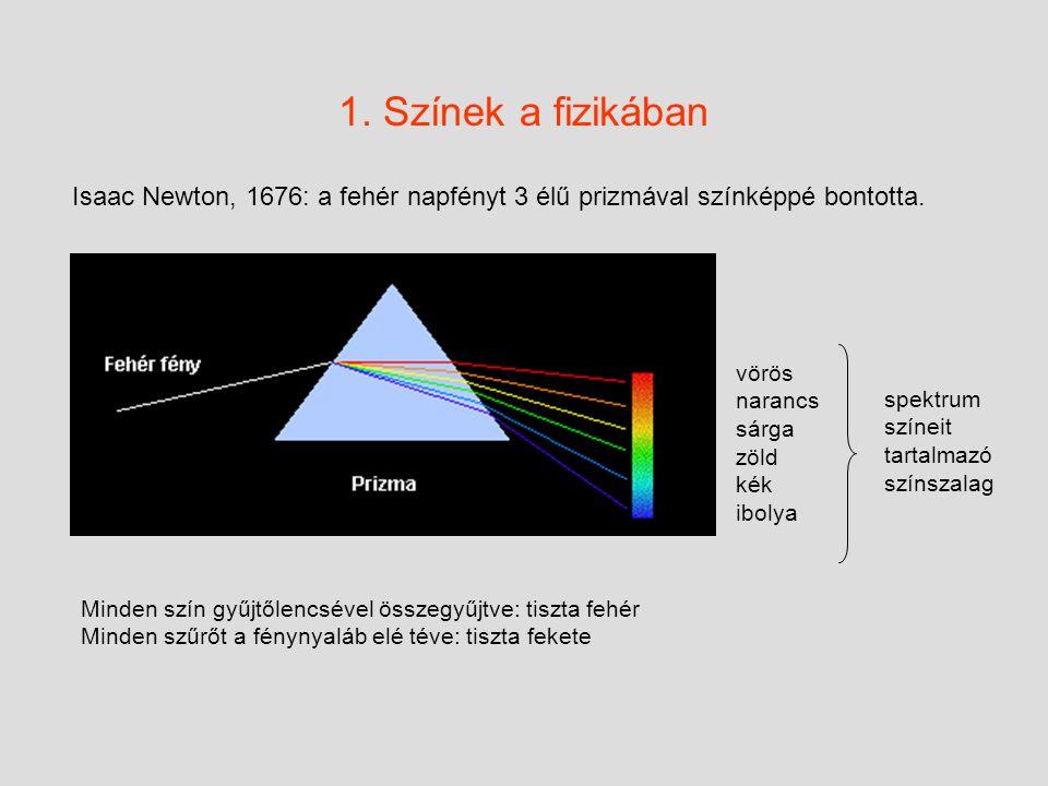 1. Színek a fizikában Isaac Newton, 1676: a fehér napfényt 3 élű prizmával színképpé bontotta. vörös narancs sárga zöld kék ibolya.