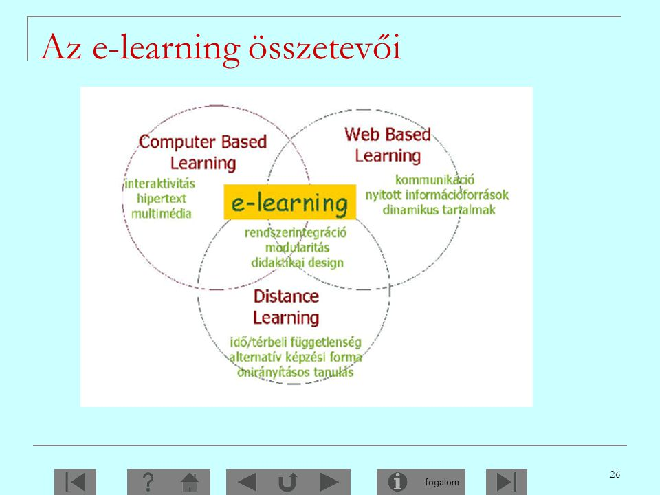 Az e-learning összetevői