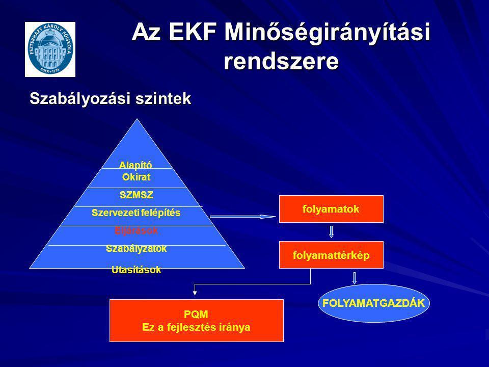 Az EKF Minőségirányítási rendszere