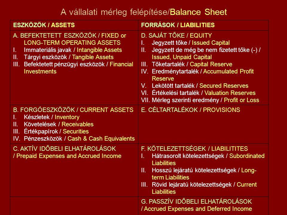 A vállalati mérleg felépítése/Balance Sheet