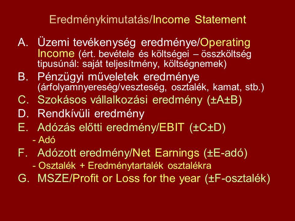 Eredménykimutatás/Income Statement