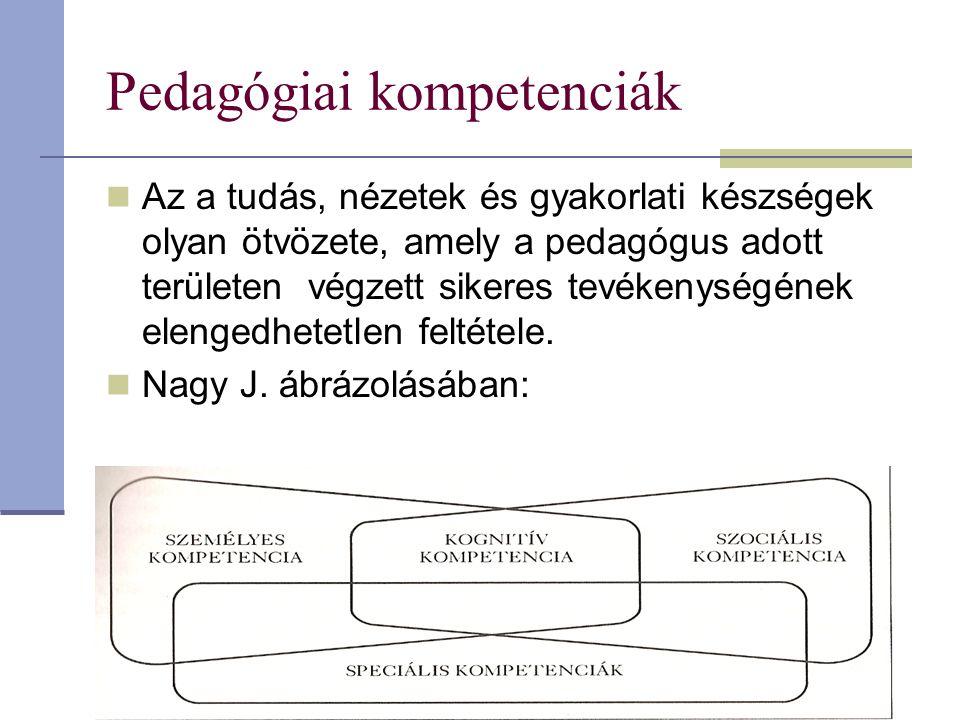 Pedagógiai kompetenciák